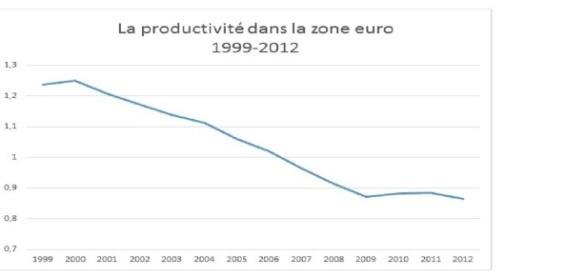 Graphique 6. Source des données : Eurostat et FMI. © pour le traitement : Romain Kroës.