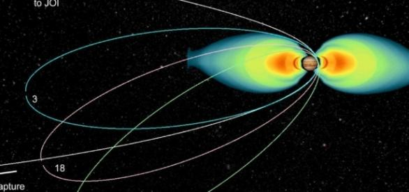 Juno Mission & Trajectory Design – Juno - spaceflight101.com