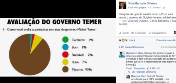No Facebook, Sibá Machado derrapa na Matemática