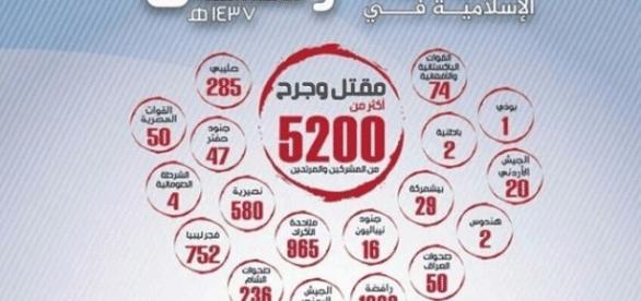 La répartition des victimes au cours du ramadan selon al-Naba