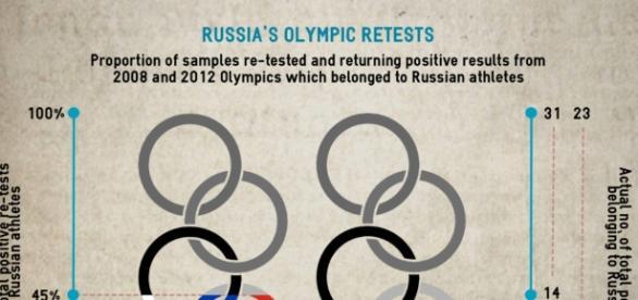 Analysis: 8 of 23 London 2012 positive retests are Russian ... - sportsintegrityinitiative.com