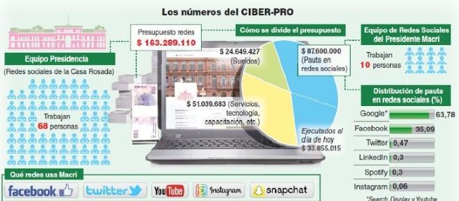 Millonario gasto en redes sociales del gobierno de Macri