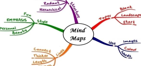 Mind Mapping outil pédagogique innovant
