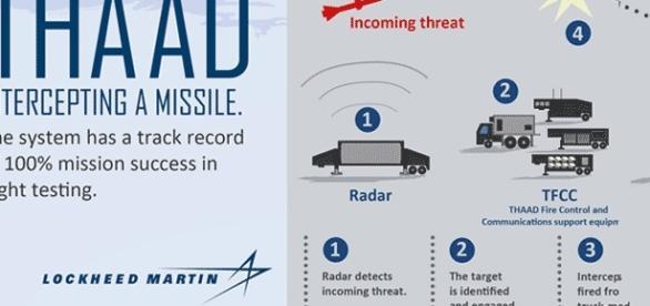 Le déploiement du système anti-missiles américain en Corée du Sud est contesté par la Chine