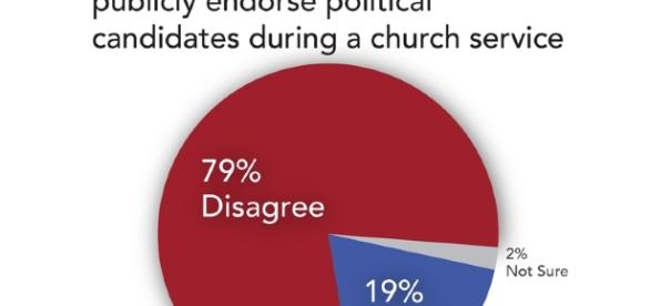 Americans view pastors' political endorsements as 'inappropriate ... - religionnews.com