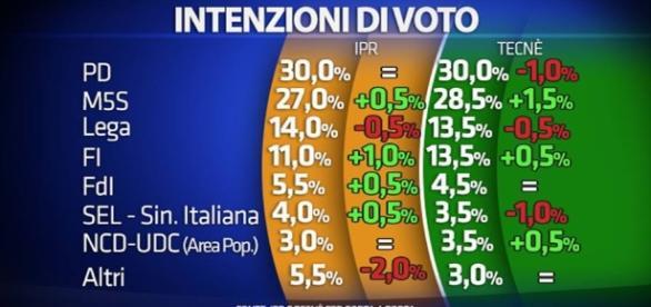 Sondaggi elettorali: 5 maggio 2016, M5S in crescita inarrestabile - newspedia.it