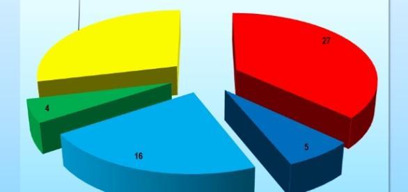 Sondaggi politici Swg - Il Movimento 5 stelle in salita rispetto agli altri partiti