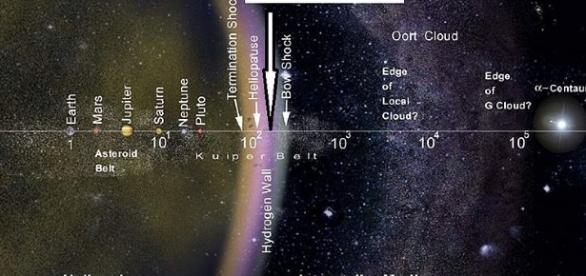 Posición de la sonda Voyager 1 en es espacio exterior