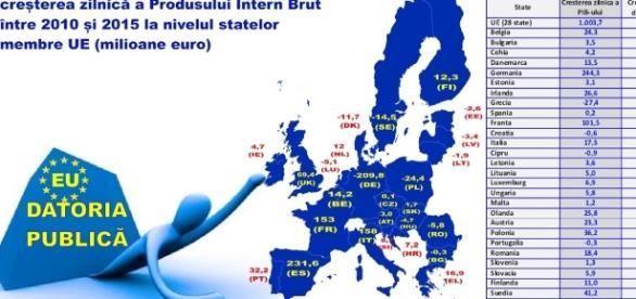 Cu cât au crescut zilnic datoria publică și PIB-ul statelor membre
