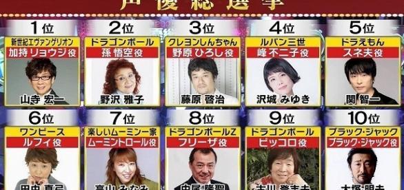 Top-10 de los 25 Seiyuu preferidos de Japón, destaca Yamadera-San y Nozawa-San en el primer y segundo puesto, respectivamente.