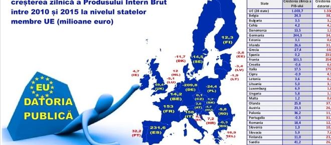 Datoria publică la nivelul UE în anul 2015 comparativ cu România