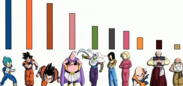 Gráfico con los niveles de poder actuales de los personajes.