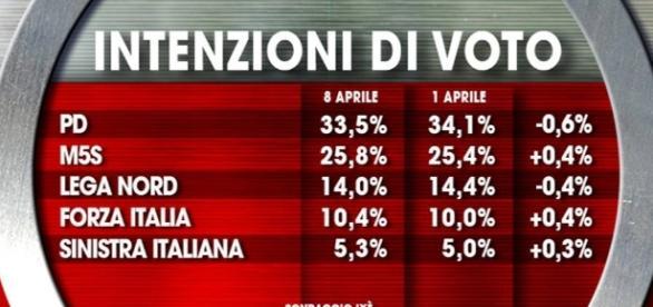 Sonda Italia sondaggi elettorali - sondaitalia.com