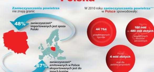 Dane HEAL Polska z 2010 roku dotyczące zanieczyszczeń powietrza