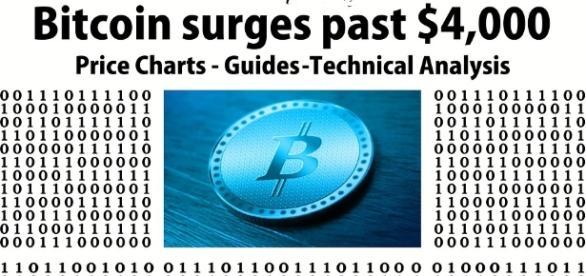 Nuovo record per il bitcoin: notte calda negli exchange