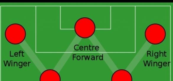 The WM positioning (Image via Wikmediai Commons-Mario Ortegon)