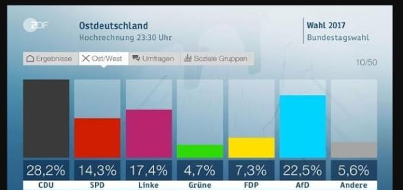 Wahlergebnisse Ostdeutschland/Quelle: ZDF