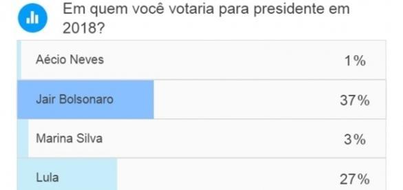 A enquete do Sensacionalista já conta com mais de 120 mil votos
