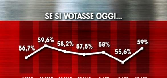 Sondaggi, Pd e M5s indietro tutta, esulta la Meloni - ilfattoquotidiano.it