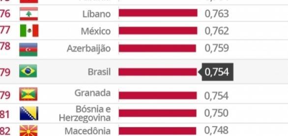 Brasil fica em 79º lugar no IDH da ONU