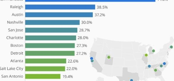 Chart: America's Top Spots For Tech Jobs | Statista - statista.com