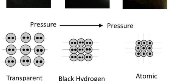 Under increasing pressure, hydrogen transitions from a molecular state to atomic metal. Source - R. Dias and F. Silva