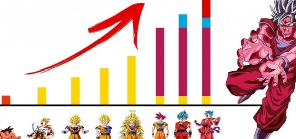 Gráfica con el exponencial crecimiento de Goku.