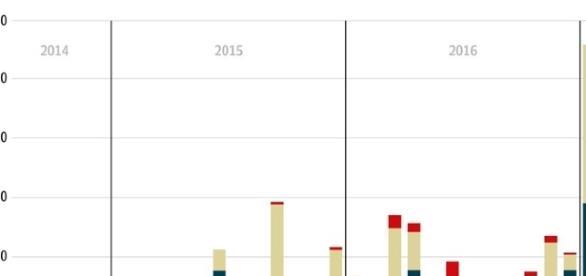 "Quelle: www.telegraph.co: ""US-led coalition is 'killing more civilians than Russia'"""