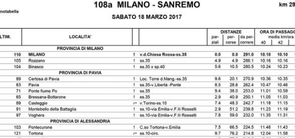 Orari passaggi Milano Sanremo, cronotabella 2017