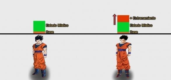 Gráfica mostrando el crecimiento extra de Gohan en esta saga.