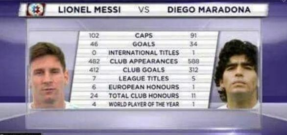 PIC. Stats Messi - Maradona | We Love Barça - weloba.com