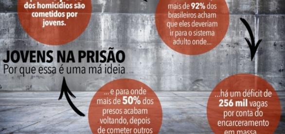 Jovens na prisão: mais de 92% dos brasileiros acham que eles deveriam ir para o sistema prisional adulto