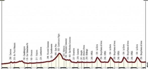 Ciclismo, il programma completo dei Campionati Italiani su strada 2017