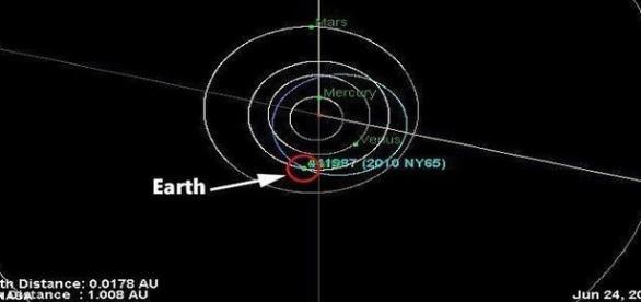 Asteroide passará perto da Terra todos os anos até 2022, segundo a agência (NASA)