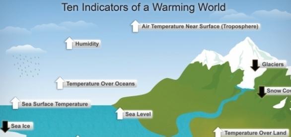 Global Warming: The Most Pressing Issue — Shahrukh Sheikh. Blog ... - shahrukh-sheikh.com