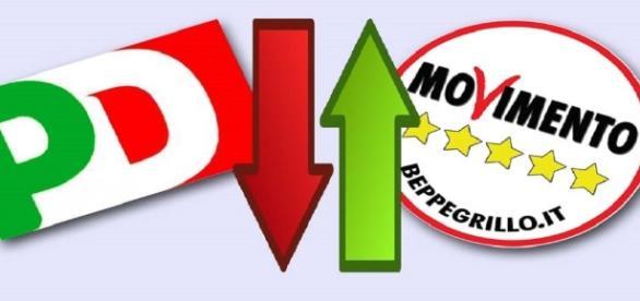 Sondaggi politici elettorali oggi: m5s e PD