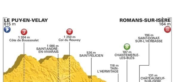 Tour de France, 16ª tappa Le Puy en Velay-Romans sur Isère