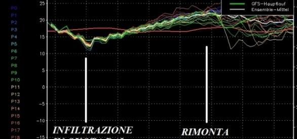 """Grafici Ensemble conosciuti anche come Spaghetti (""""Spaghi"""")"""