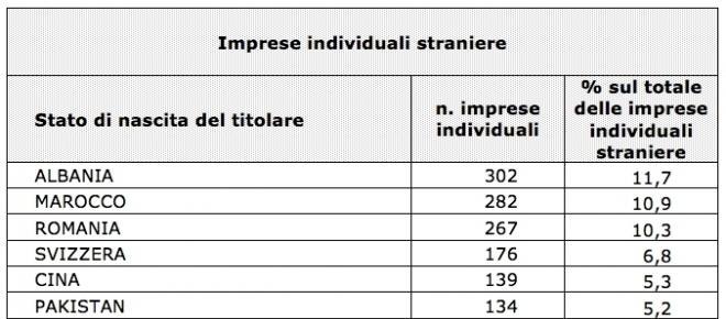 Aumentano le imprese straniere in Italia