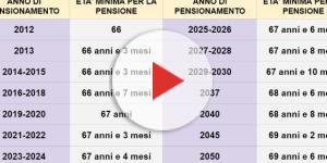 Pensioni, ultime novità sull'adeguamento età di uscita dal 2019