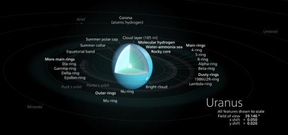 Diagram of the planet Uranus| Kelvinsong (Own work), via Wikimedia Commons