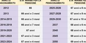 Pensione di vecchiaia, ultime novità aumento età dal 2019 al 2050: ecco gli incrementi.