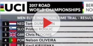 La classifica della crono ai Mondiali di ciclismo di Bergen