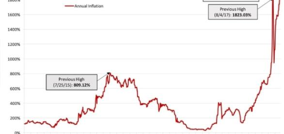 La inflación presenta un aumento vertiginoso desde el advenimiento de Maduro a la Presidencia.