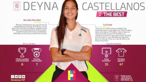 Deyna Castellanos, la adolescente venezolana nominada al The Best