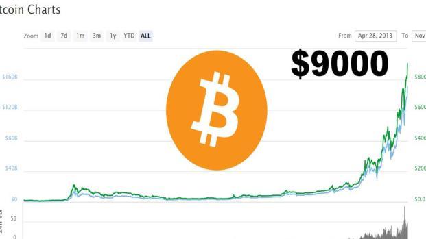 Bitcoin: il valore della criptomoneta sfonda il tetto dei 9000 $