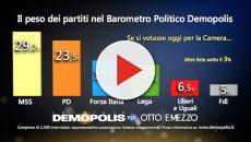 Ultimi sondaggi elettorali, intenzioni di voto