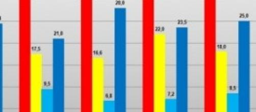 Ultimi dati sondaggi politici del 10 dicembre