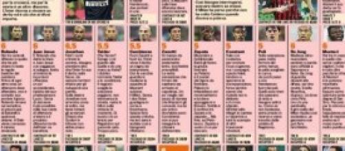 Le pagelle di Inter-Milan dalla Gazzetta
