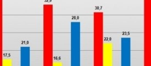 Enrico Letta, guai in vista per il Premier